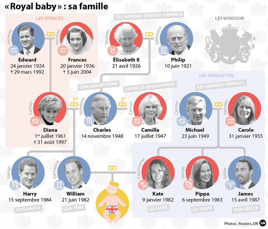 Arbre Genealogique Famille Royale Anglaise Steadlane Club