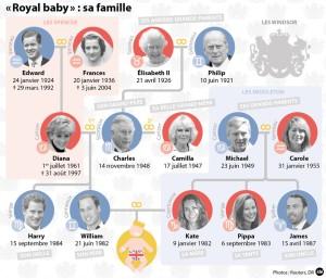 royal-baby-des-windsor-aux-middleton-voici-son-arbre-genealogique-10954928aapiv