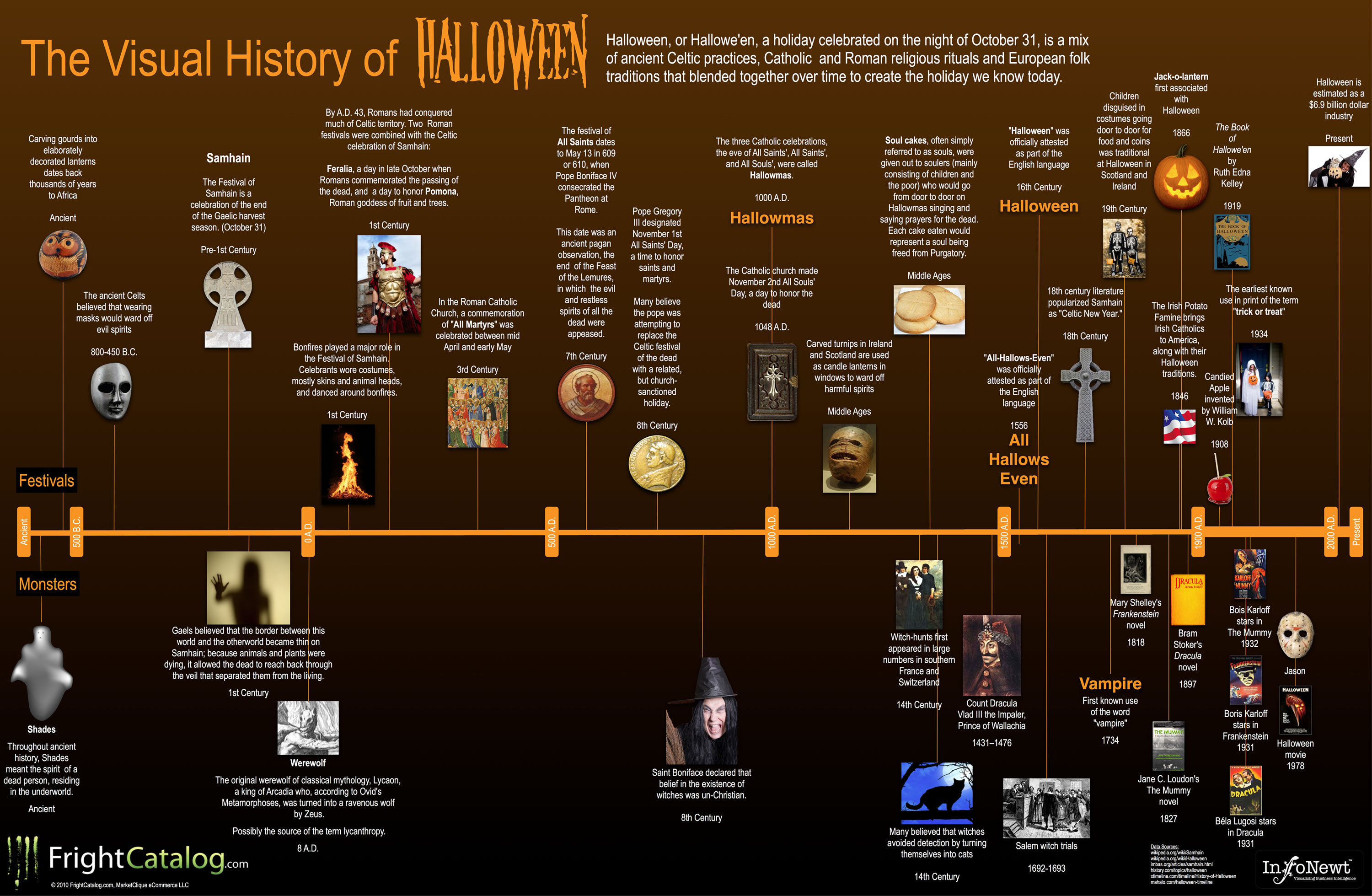 The story behind Halloween – Myths and Legends | Anglais pour le BAC